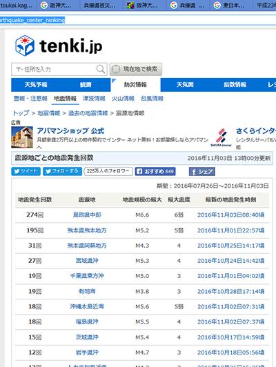 日本気象協会ホームページ参照